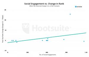 איך הרשתות החברתיות משפיעות על הקידום האורגני